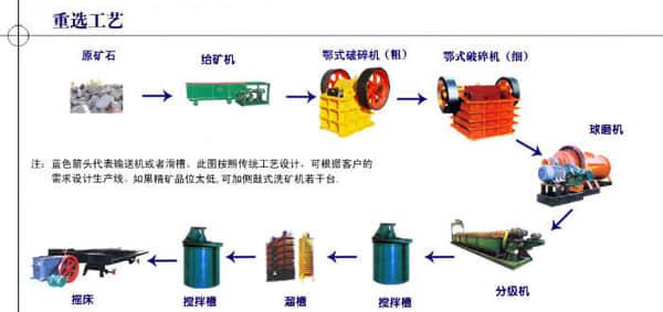 重选选矿工艺流程图-河南达嘉矿机