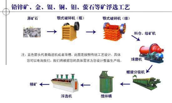 浮选选矿工艺流程