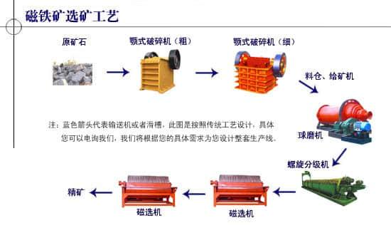 磁选选矿工艺流程